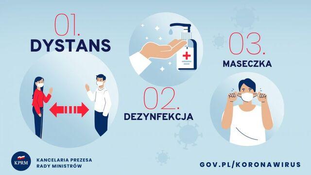 Grafika przedstawia zasady dystans – dezynfekcja – maseczka